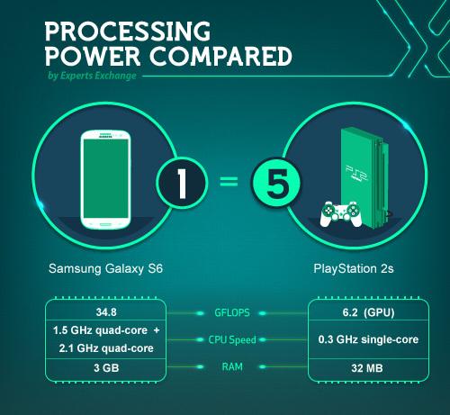 samsung-galaxy-s6-infografica