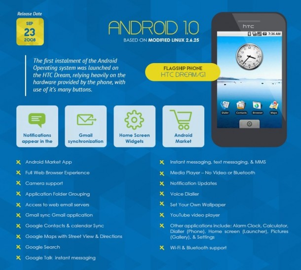 Infografica - Android 1.0