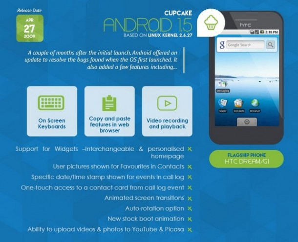 Infografica - Android 1.5 Cupcake