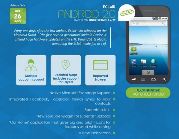 Infografica - Android 2.0 Eclair