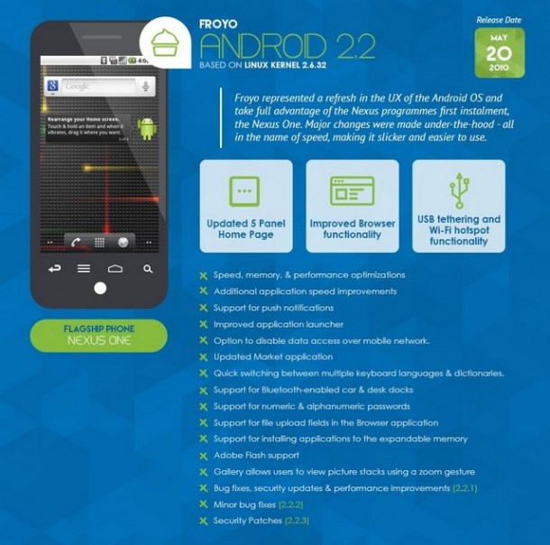 Infografica - Android 2.2 froyo