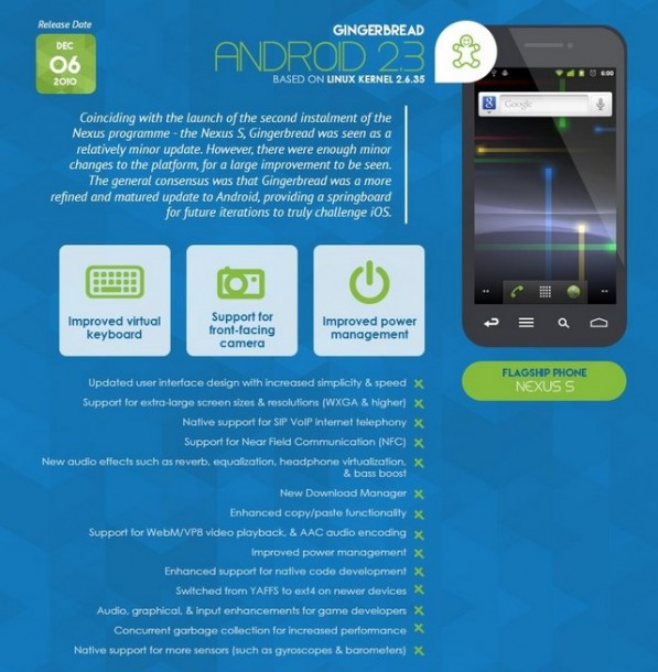Infografica - Android 2.3 Gingerbread