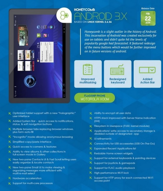 Infografica - Android 3.X Honeycomb
