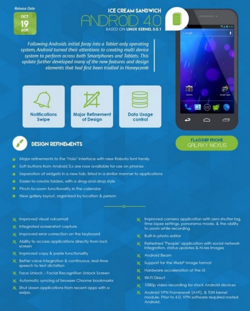 Infografica - Android 4.0 Ice Cream Sandwich