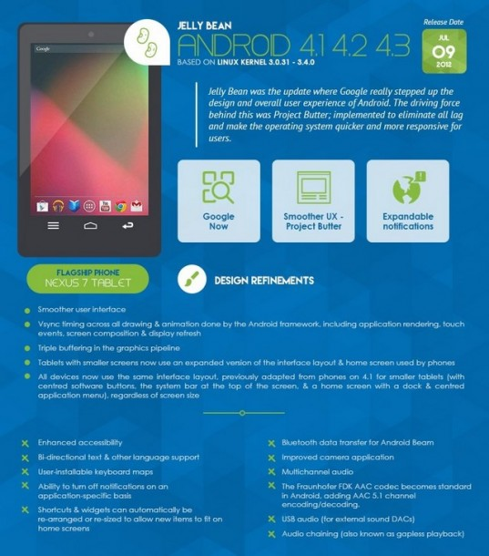 Infografica - Android 4.1-4.2-4.3 Jelly Bean