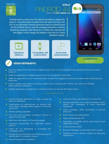 Infografica - Android 4.4 KitKat