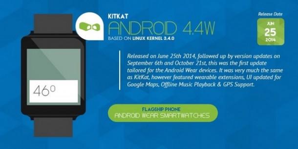 Infografica - Android 4.4W KitKat