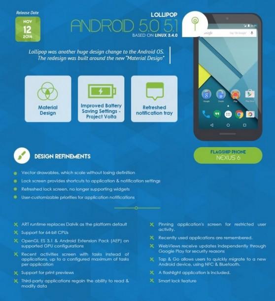 Infografica - Android 5.0-5.1 Lollipop