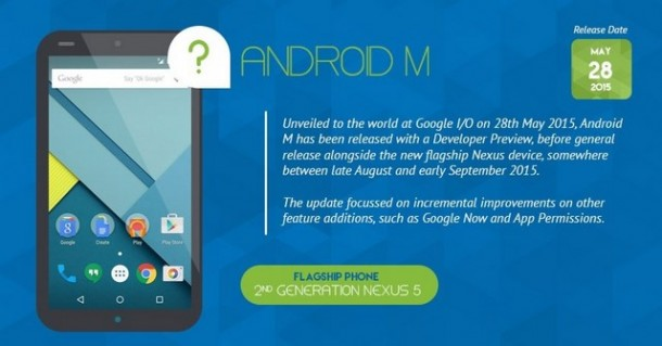 Infografica - Android M