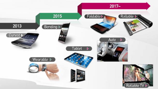 Display pieghevoli: prossima rivoluzione LG e Samsung