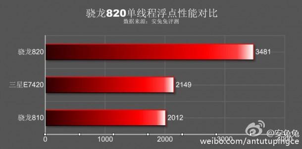 Samsung Galaxy S7: benchmark di AnTuTu