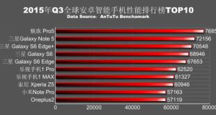 AnTuTu e la sua nuova classifica dei 10 telefoni Android più potenti