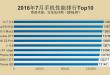 Gli smartphone più veloci di luglio secondo AnTuTu