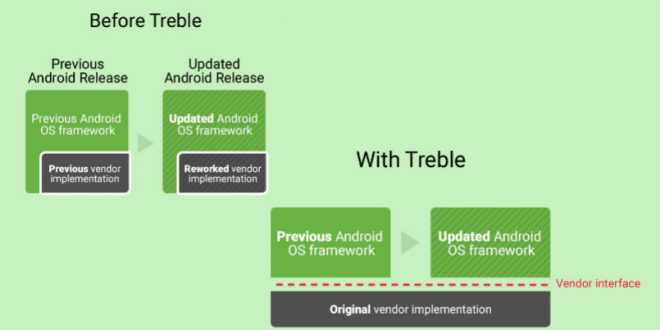 Android Q treble